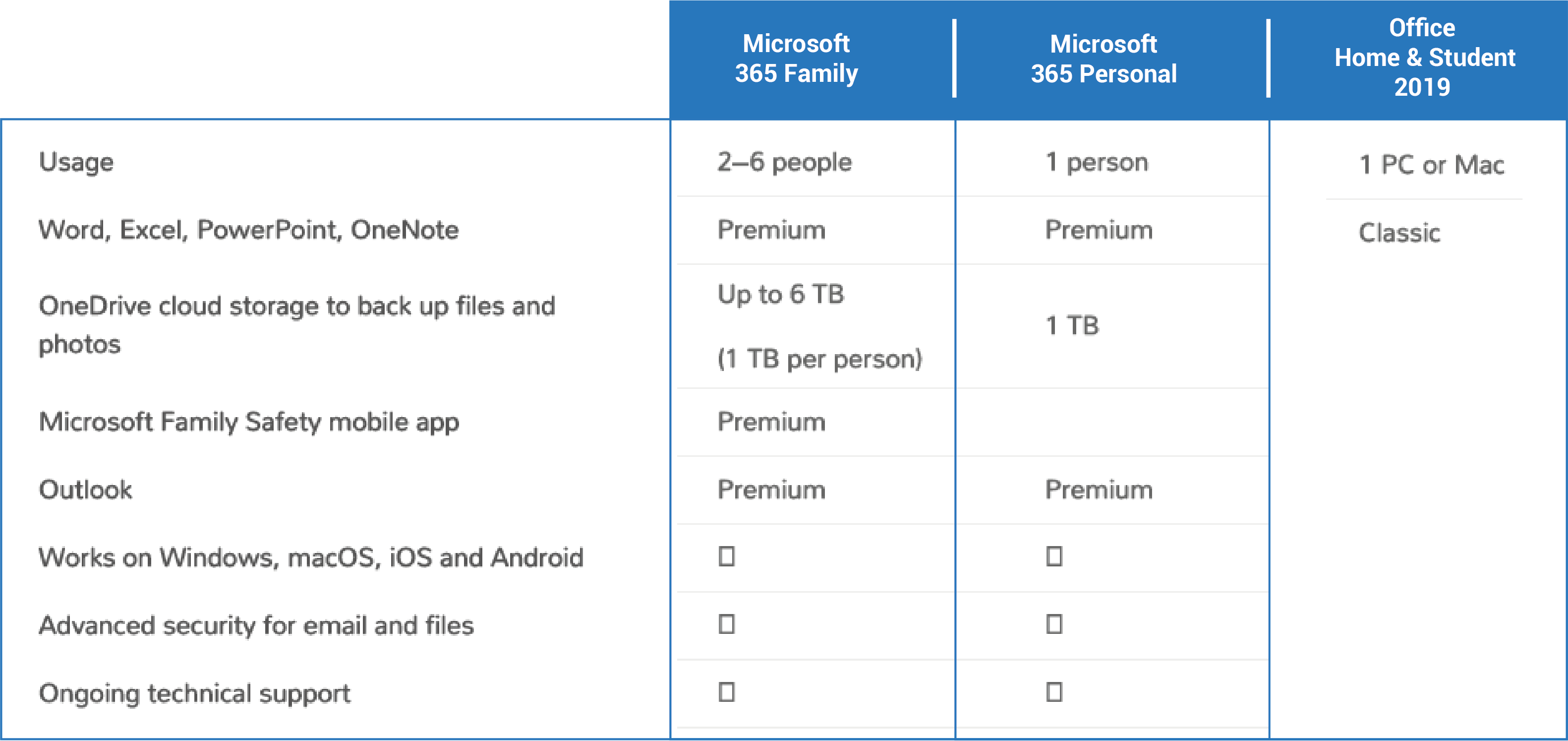 Compare Microsoft 365 with office, whats better?